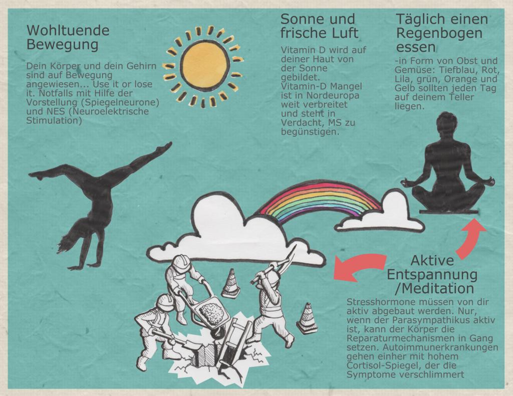Infotafel für Multiple Sklerose: der Körper braucht Bewegung, Sonne und frische Luft, farbenfrohe naturbelassene Ernährung, sowie aktive Entspannung